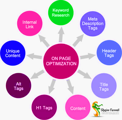 On-Page SEO Ranking Factors by SEO Specialist in Pakistan
