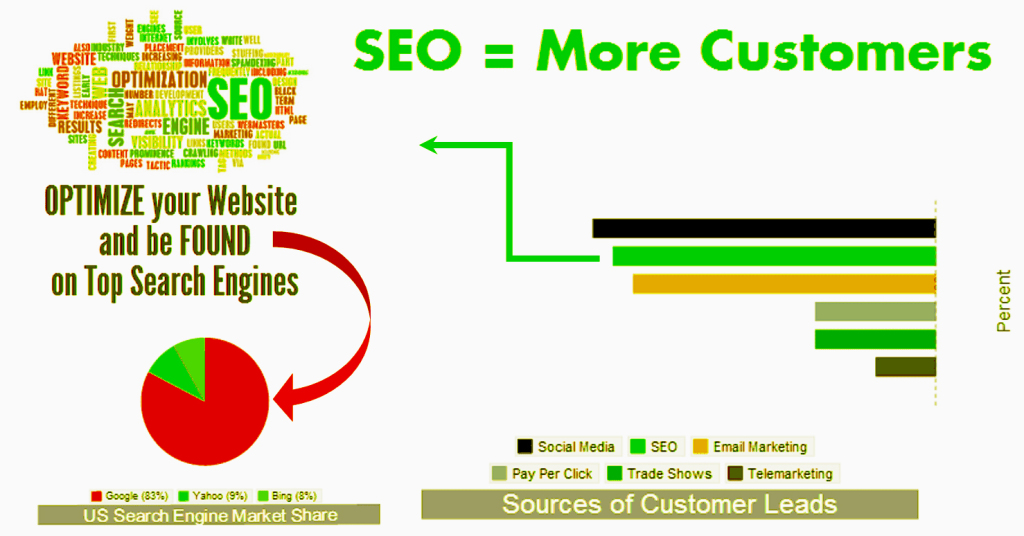 Benefits of SEO Services by Shajee Fareedi
