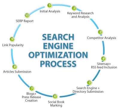 Off-Page Optimization (Strategy & Execution)